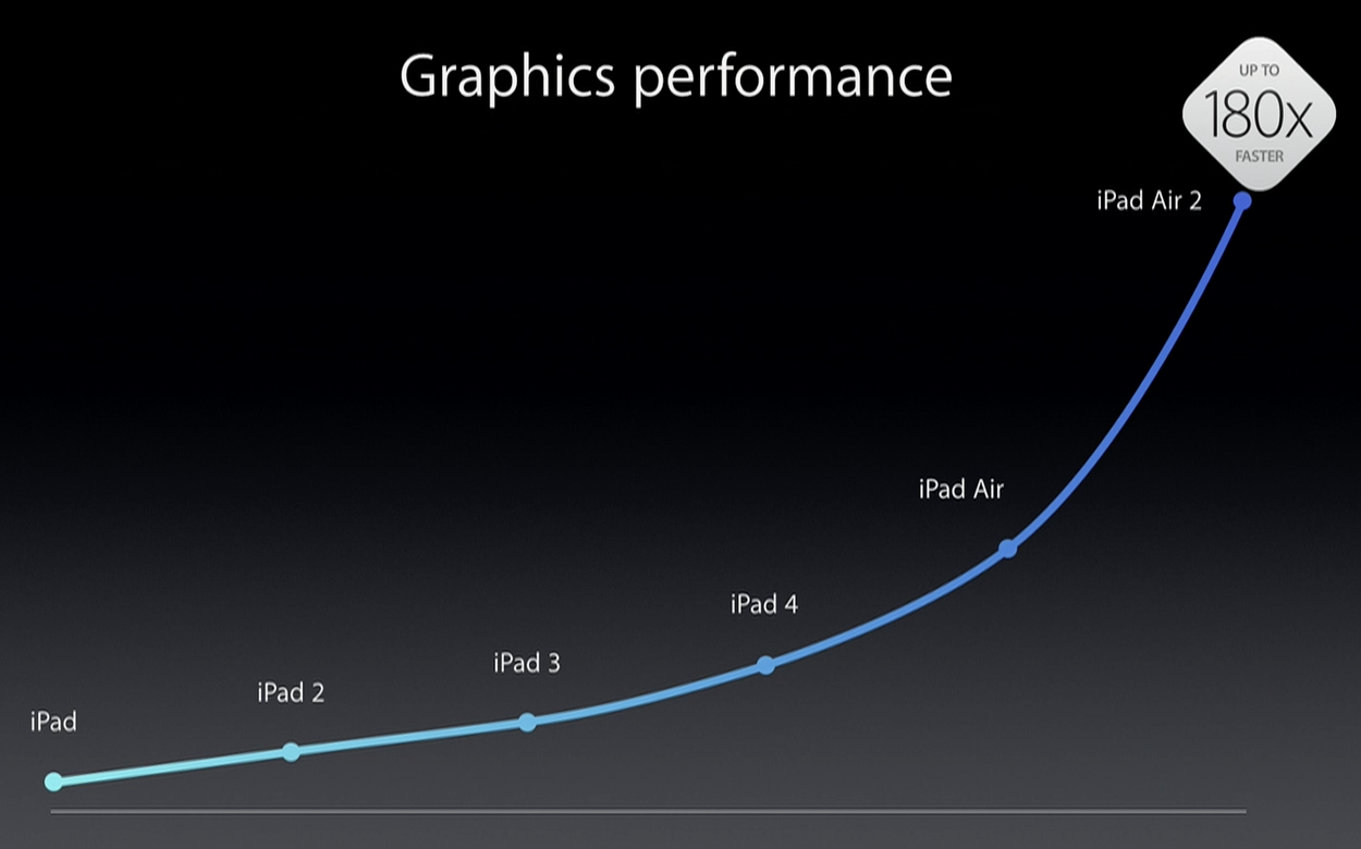 a8x-graphics-performance