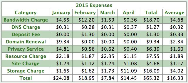 nearlyfreespeech-2015-expenses